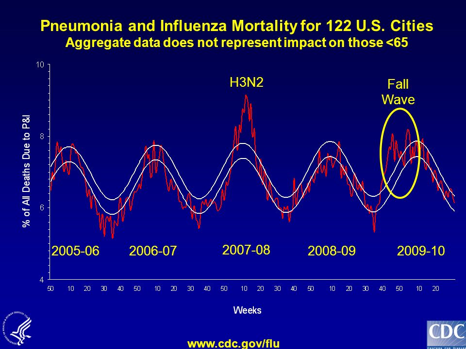 Pneumonia and Influenza Mortality for 122 U. S