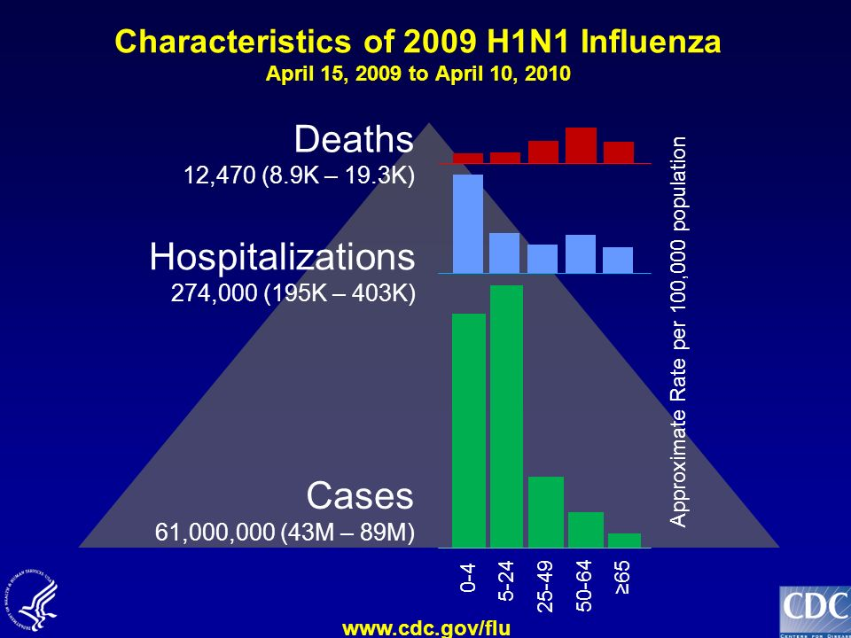Deaths Hospitalizations Cases