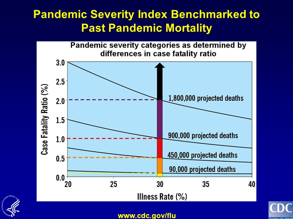 Pandemic Severity Index Benchmarked to Past Pandemic Mortality