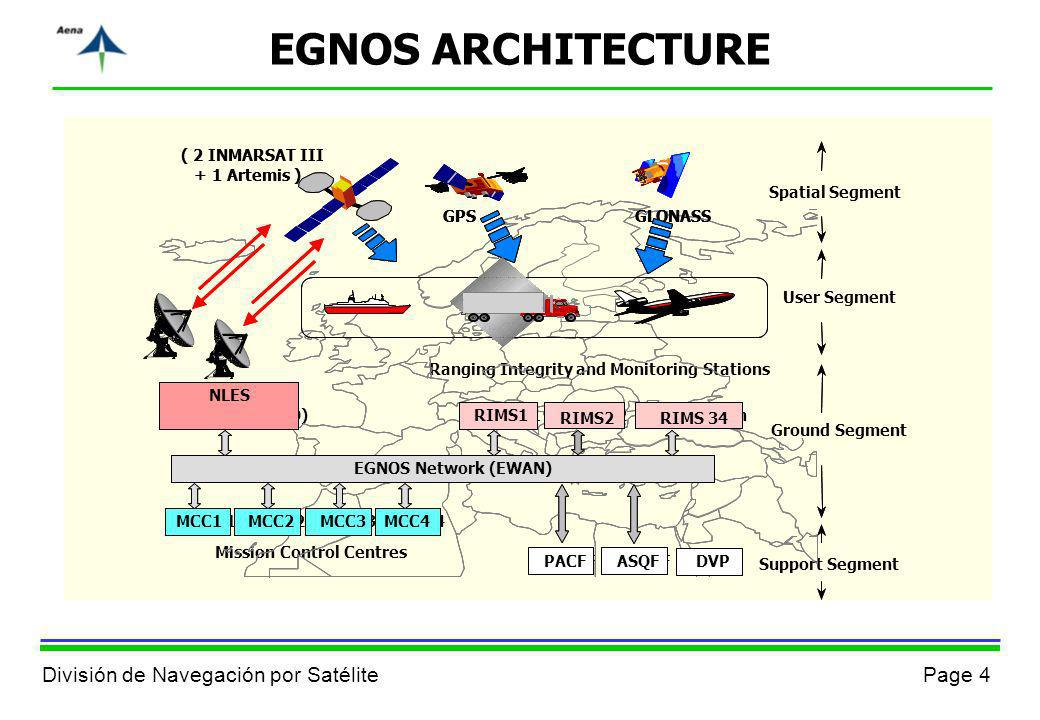 EGNOS ARCHITECTURE ( 2 INMARSAT III ( 2 INMARSAT III GPS GLONASS