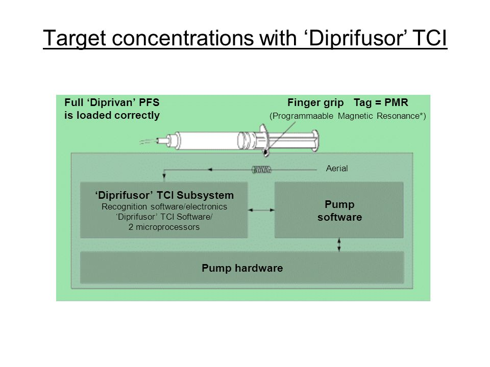 Target concentrations with 'Diprifusor' TCI