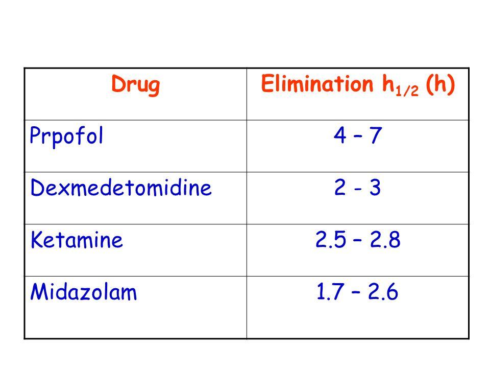 Drug Elimination h1/2 (h) Prpofol. 4 – 7. Dexmedetomidine. 2 - 3. Ketamine. 2.5 – 2.8. Midazolam.