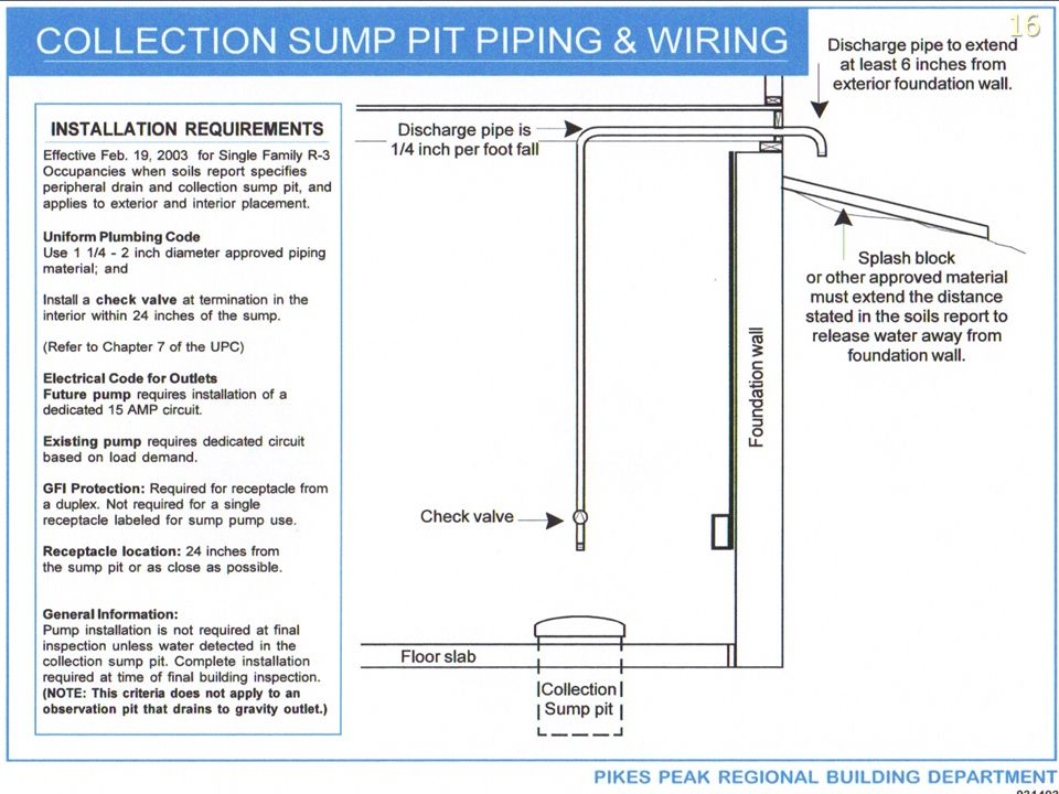 16 Current building codes require that provisions be made for sump pumps in basements and crawl spaces.