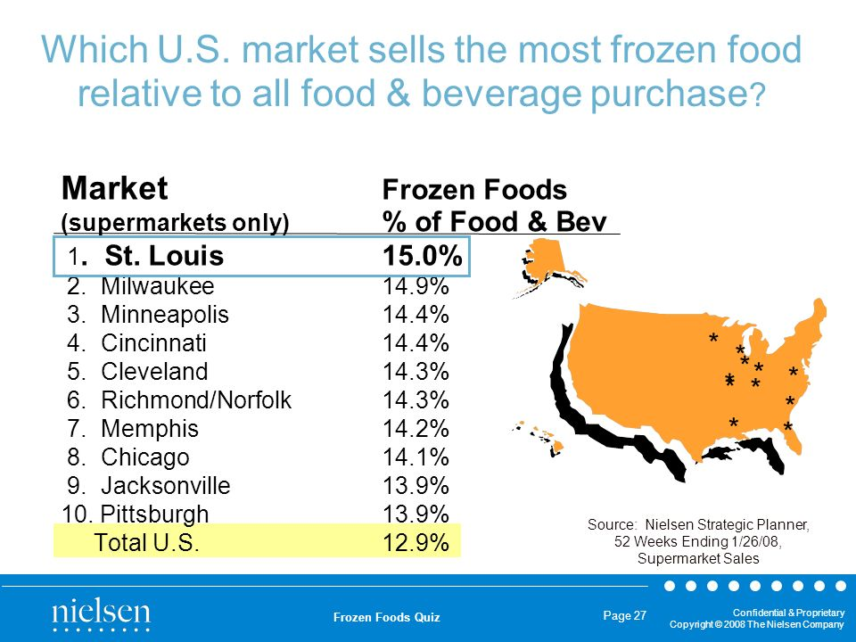 Source: Nielsen Strategic Planner,