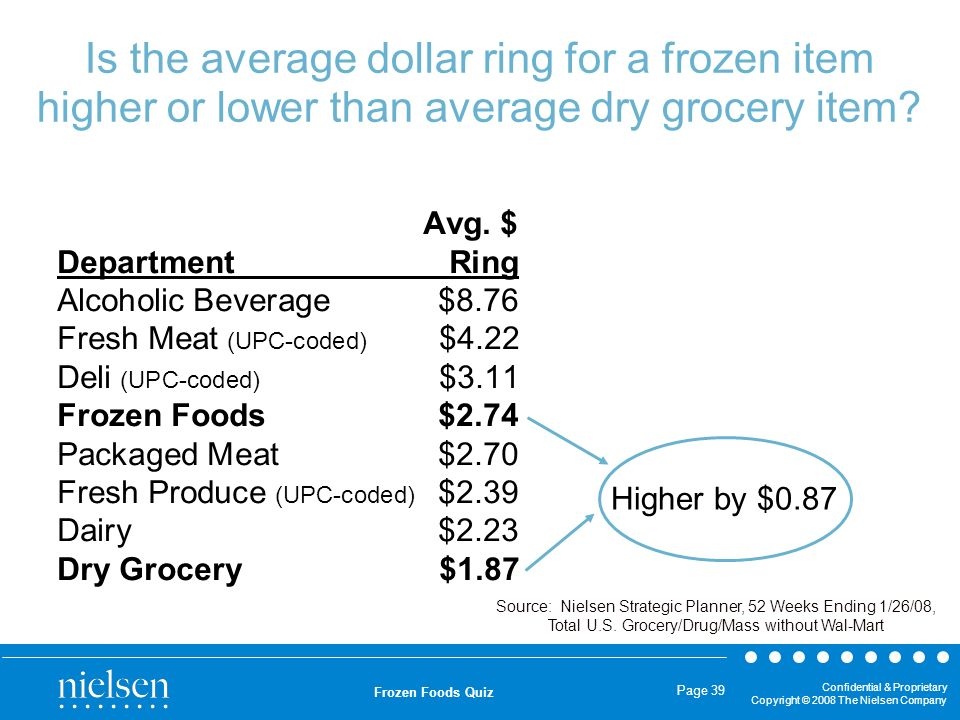 Is the average dollar ring for a frozen item higher or lower than average dry grocery item