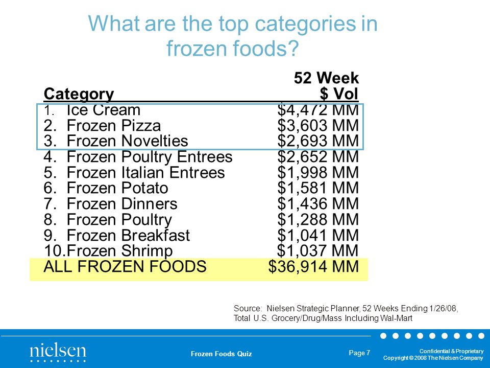 What are the top categories in frozen foods