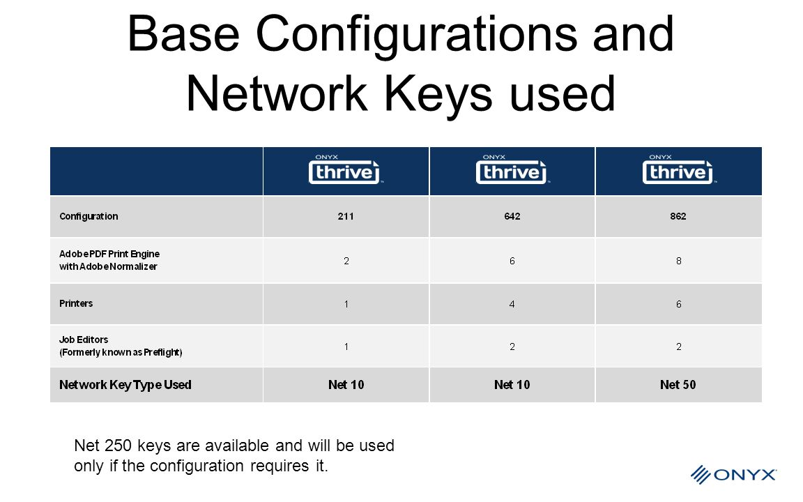 Base Configurations and Network Keys used