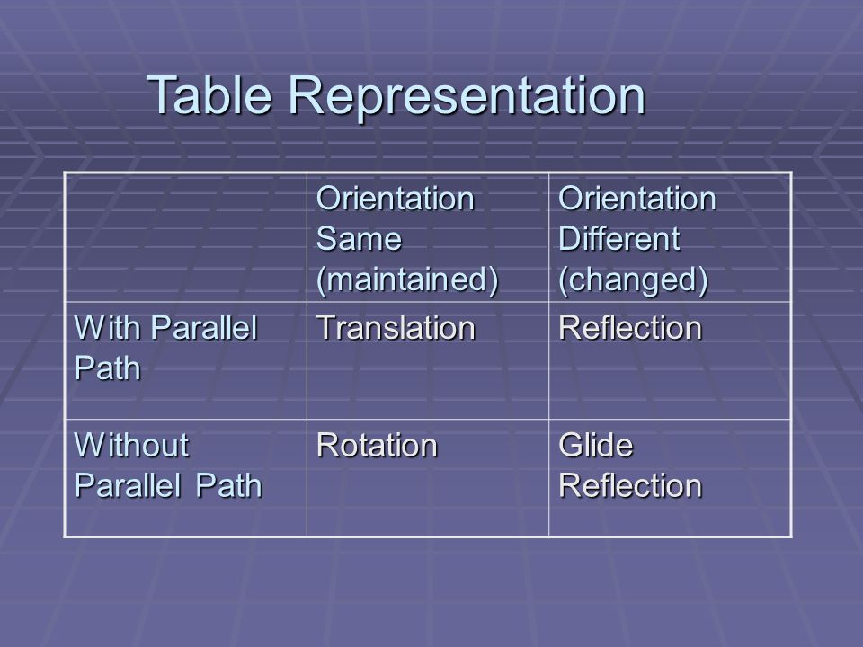Table Representation Orientation Same (maintained)
