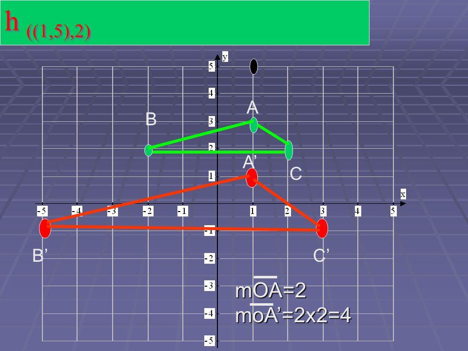h ((1,5),2) A B A' C B' C' mOA=2 moA'=2x2=4