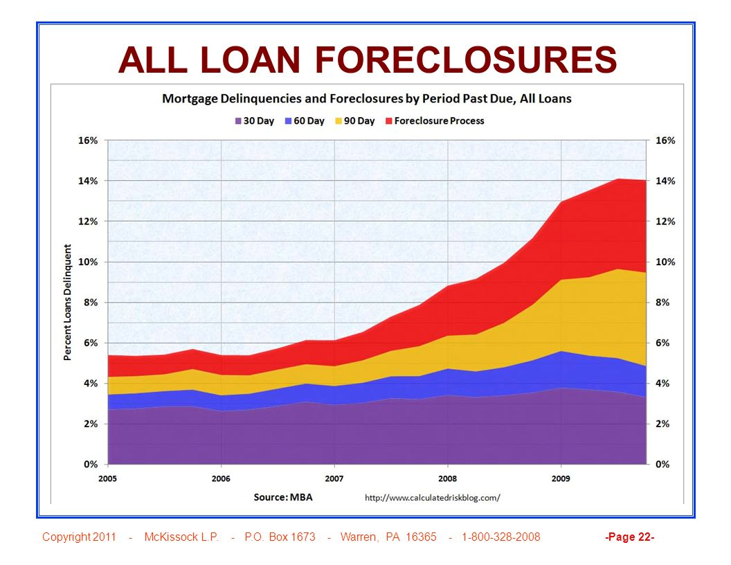 ALL LOAN FORECLOSURES
