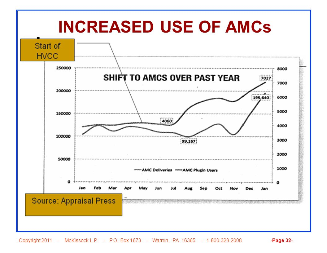 INCREASED USE OF AMCs