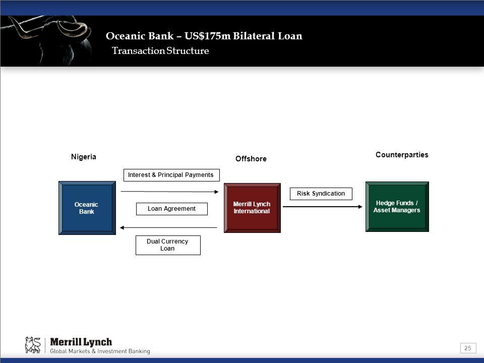 Interest & Principal Payments