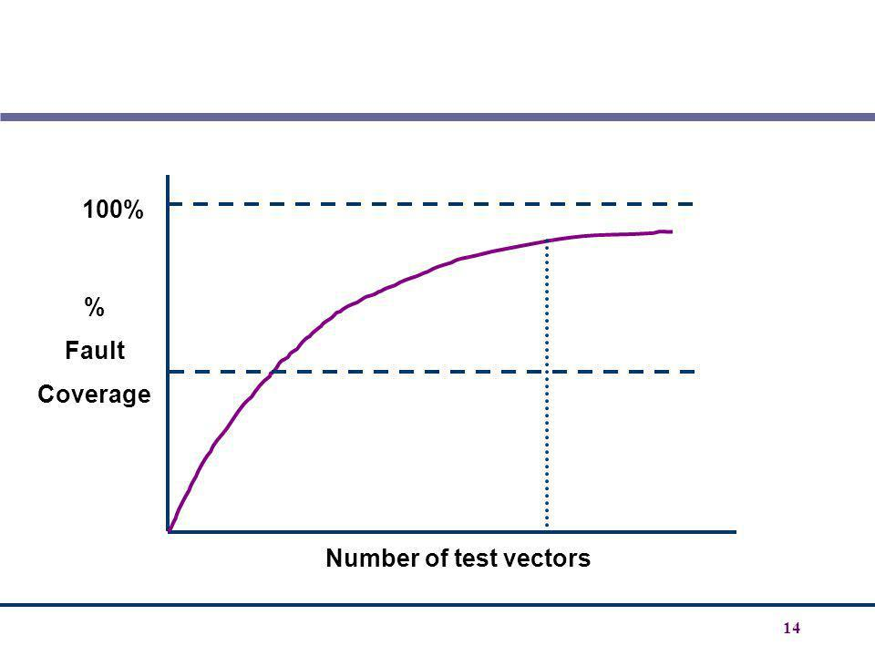 100% % Fault Coverage Number of test vectors