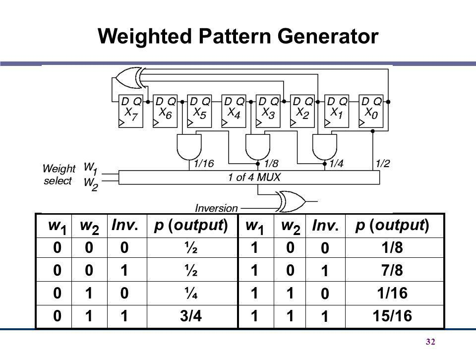 Weighted Pattern Generator