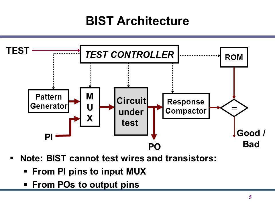 BIST Architecture TEST TEST CONTROLLER M Circuit U under X = test