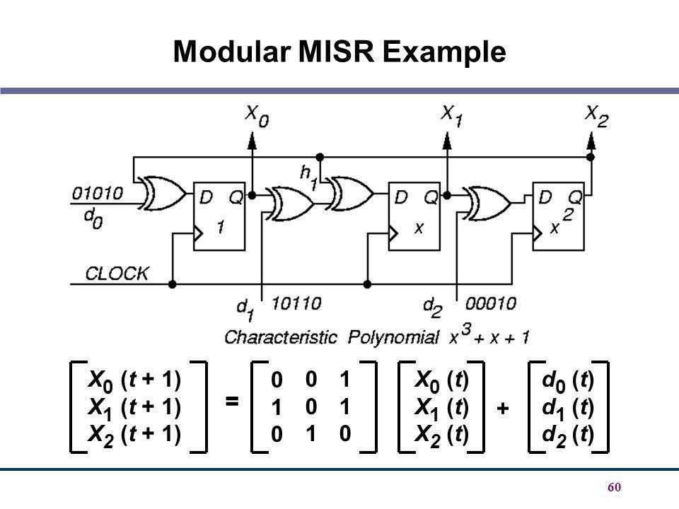 Modular MISR Example X0 (t + 1) X1 (t + 1) X2 (t + 1) 1 = X0 (t)