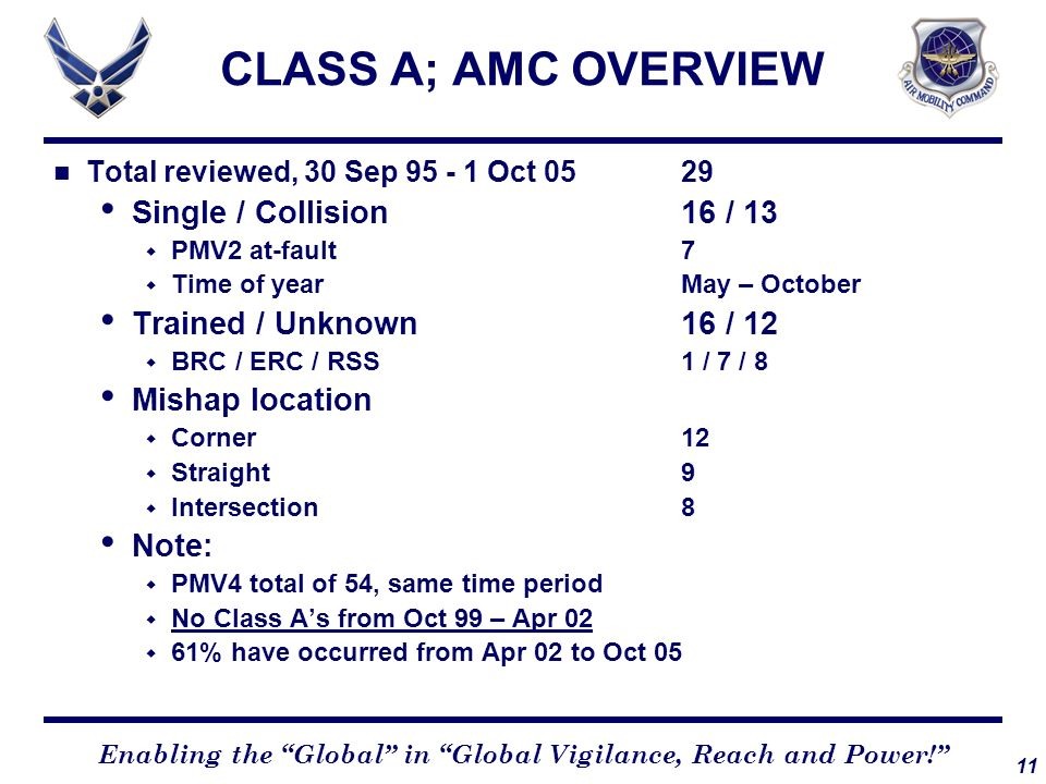 CLASS A; AMC OVERVIEW Single / Collision 16 / 13