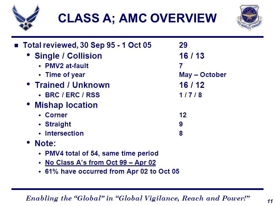 CLASS A; AMC OVERVIEW Single / Collision 16 / 13