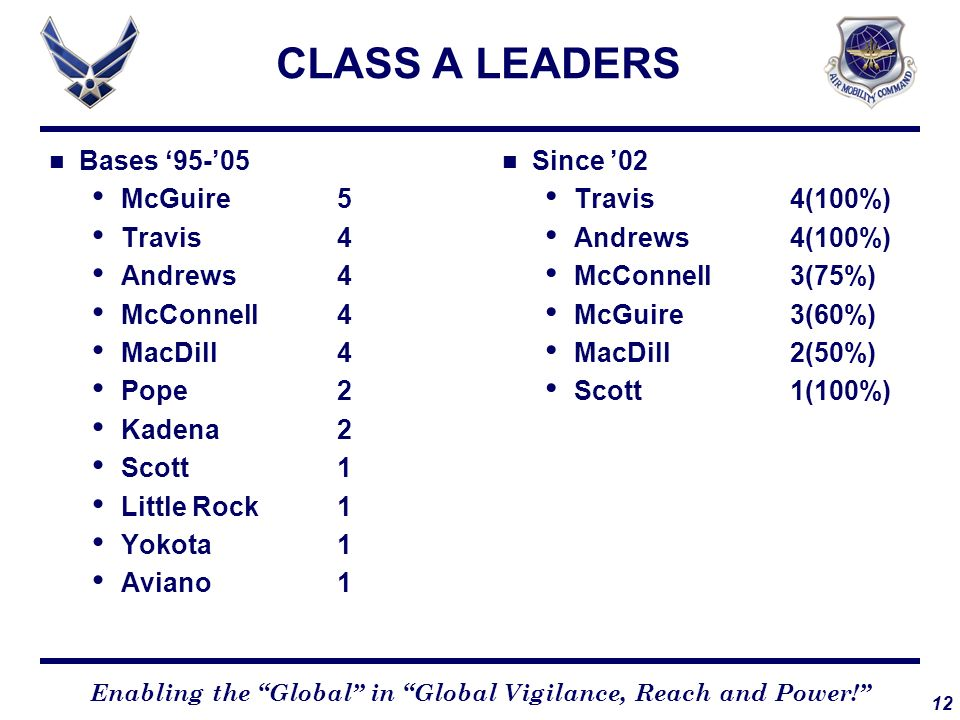 CLASS A LEADERS Bases '95-'05 McGuire 5 Travis 4 Andrews 4 McConnell 4