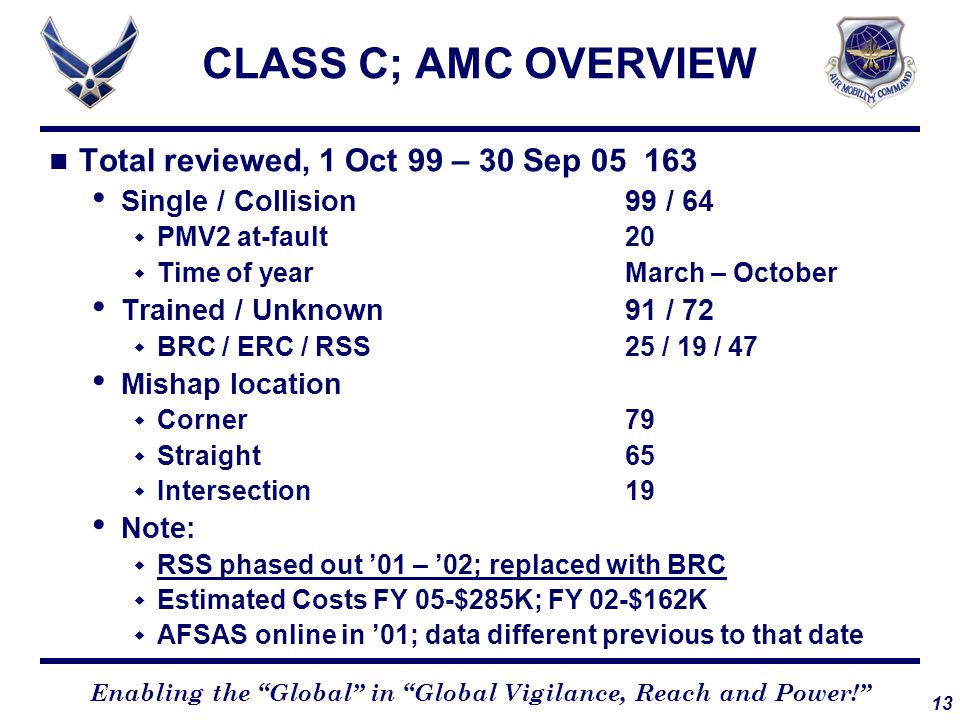 CLASS C; AMC OVERVIEW Total reviewed, 1 Oct 99 – 30 Sep 05 163