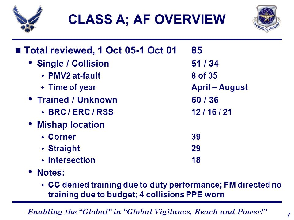 CLASS A; AF OVERVIEW Total reviewed, 1 Oct 05-1 Oct 01 85
