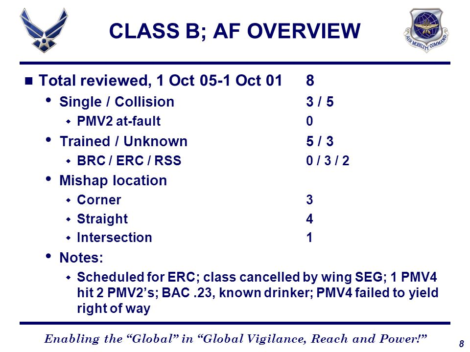 CLASS B; AF OVERVIEW Total reviewed, 1 Oct 05-1 Oct 01 8