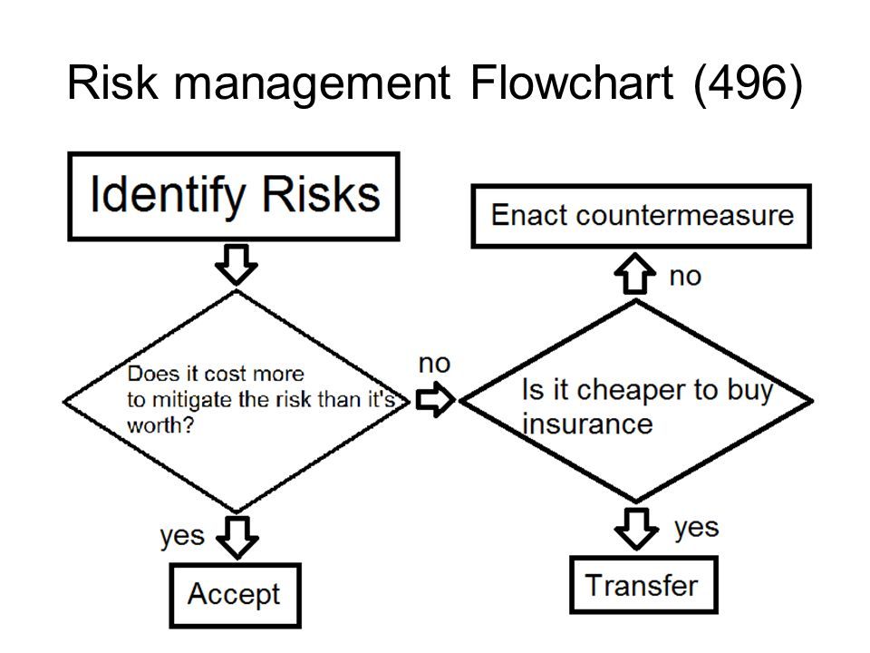 Risk management Flowchart (496)