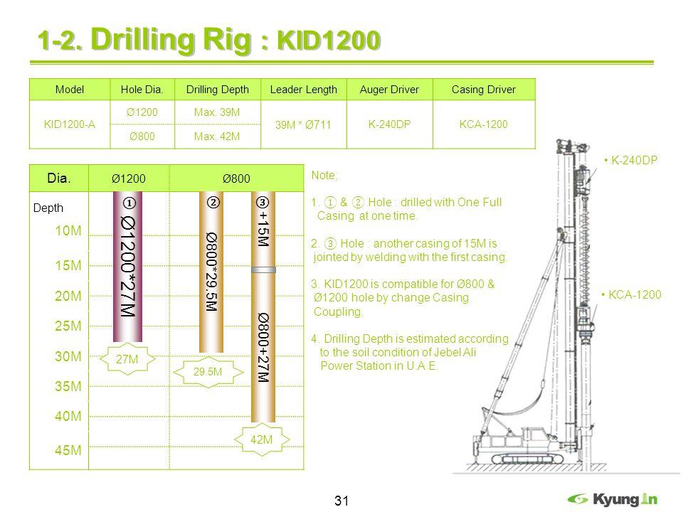 1-2. Drilling Rig : KID1200 Ø1200*27M +15M Ø800*29.5M Ø800+27M Dia.