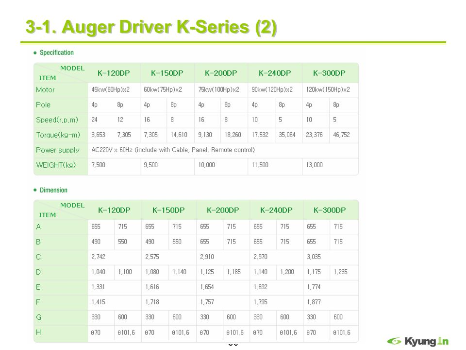 3-1. Auger Driver K-Series (2)