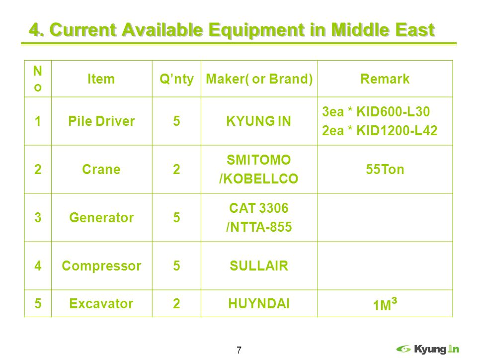 4. Current Available Equipment in Middle East