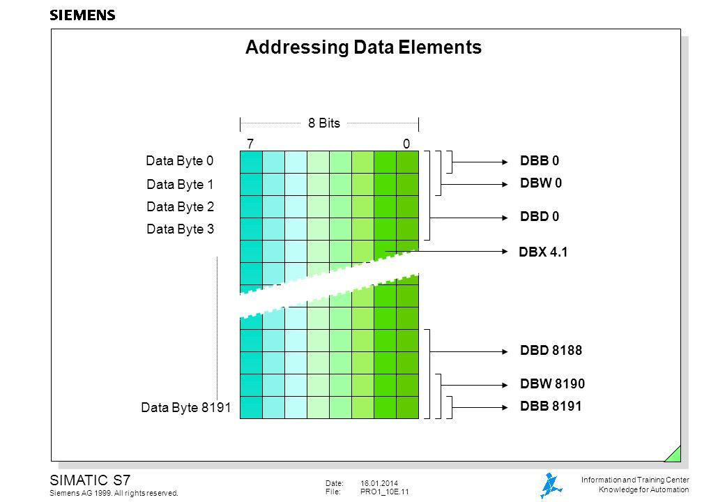 Addressing Data Elements