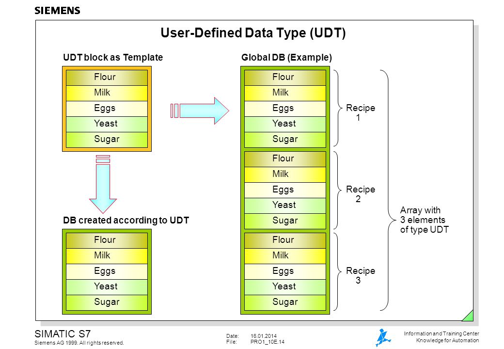 User-Defined Data Type (UDT)