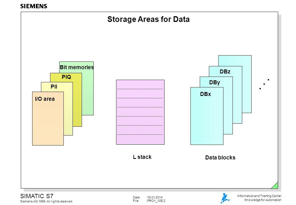 . Storage Areas for Data Bit memories DBz PIQ DBy PII DBx I/O area