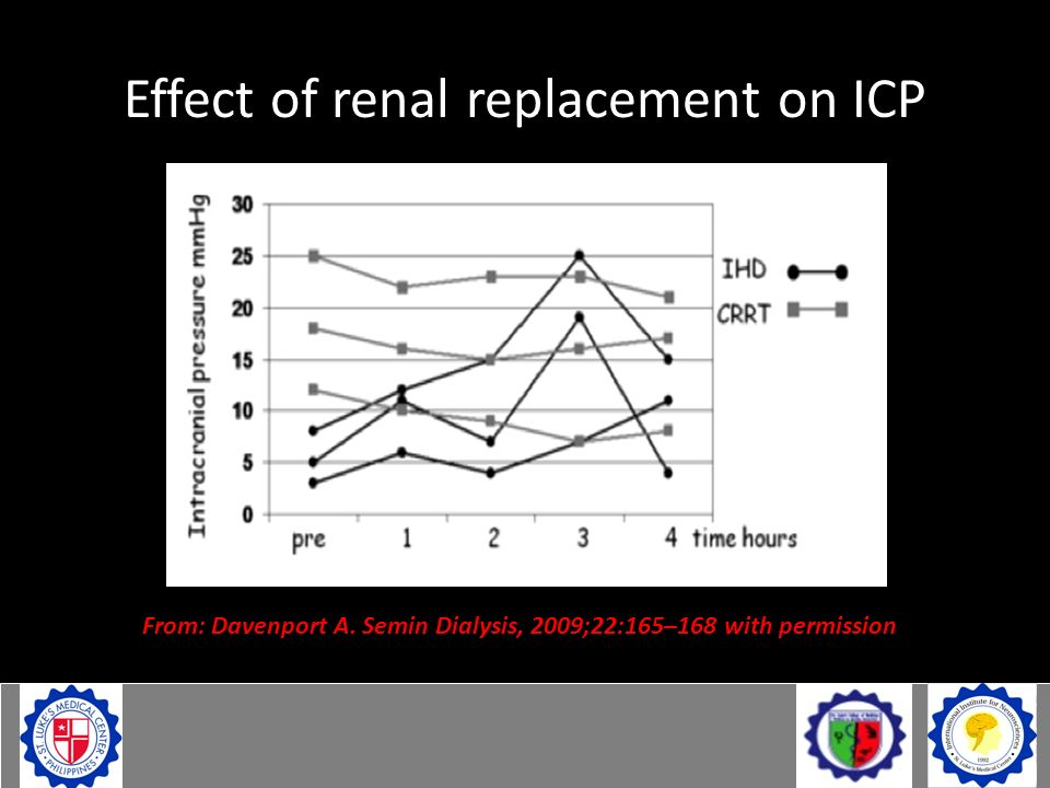 Effect of renal replacement on ICP