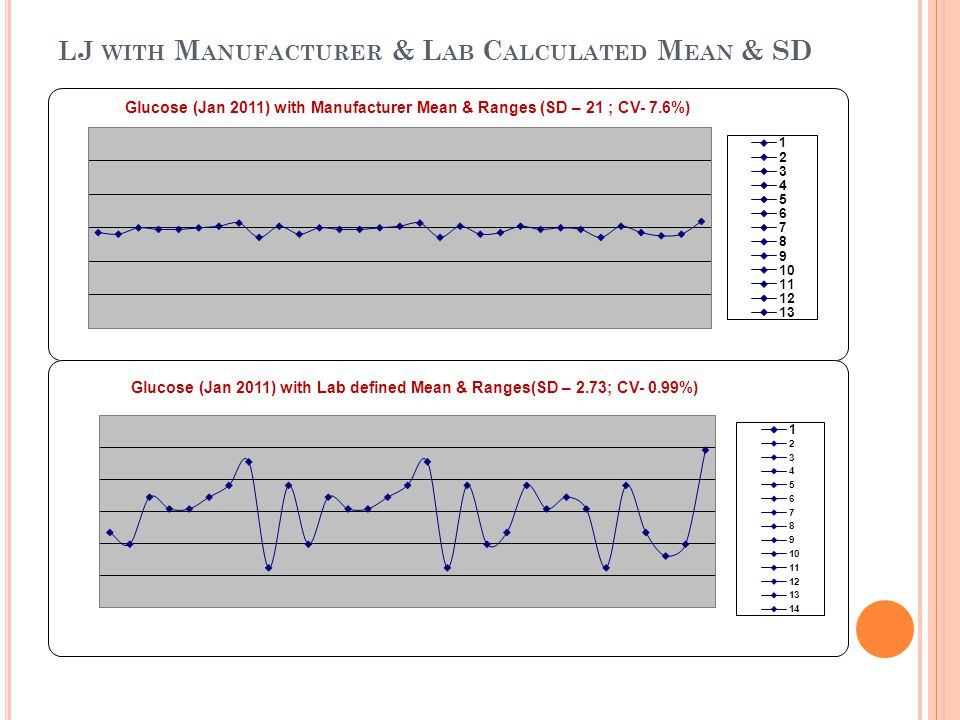 lj with Manufacturer & Lab Calculated Mean & SD