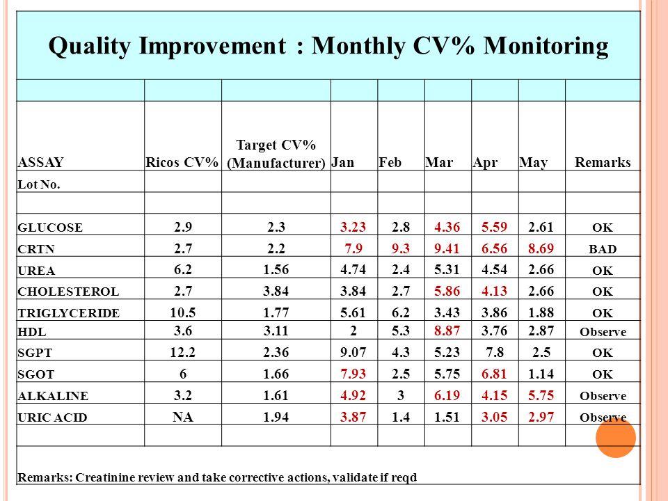 Quality Improvement : Monthly CV% Monitoring Target CV% (Manufacturer)