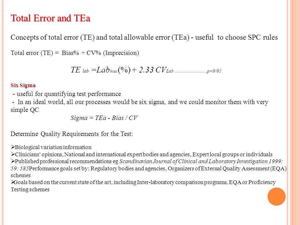 Total Error and TEa TE lab =Labbias (%) + 2.33 CVLab ……………………p<0/01