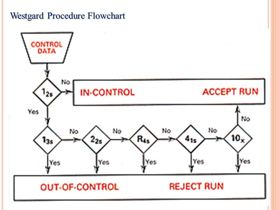 Westgard Procedure Flowchart