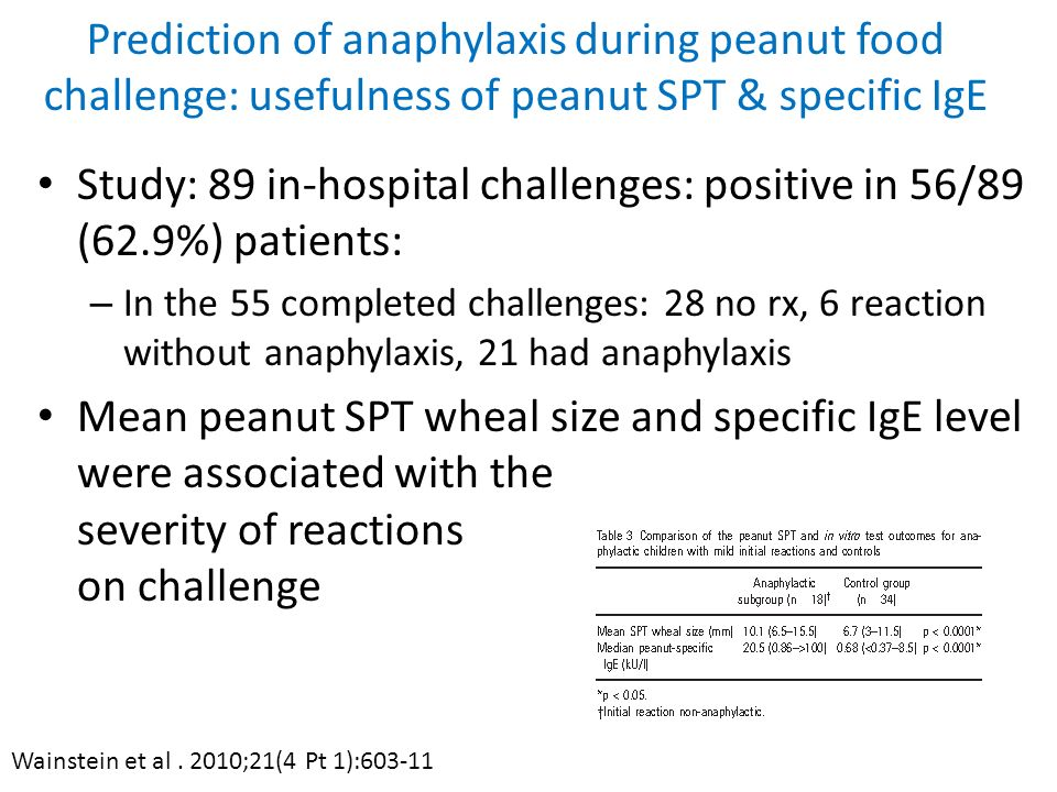 Study: 89 in-hospital challenges: positive in 56/89 (62.9%) patients: