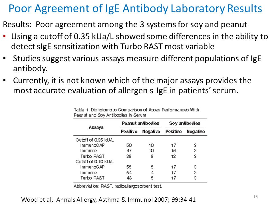 Poor Agreement of IgE Antibody Laboratory Results