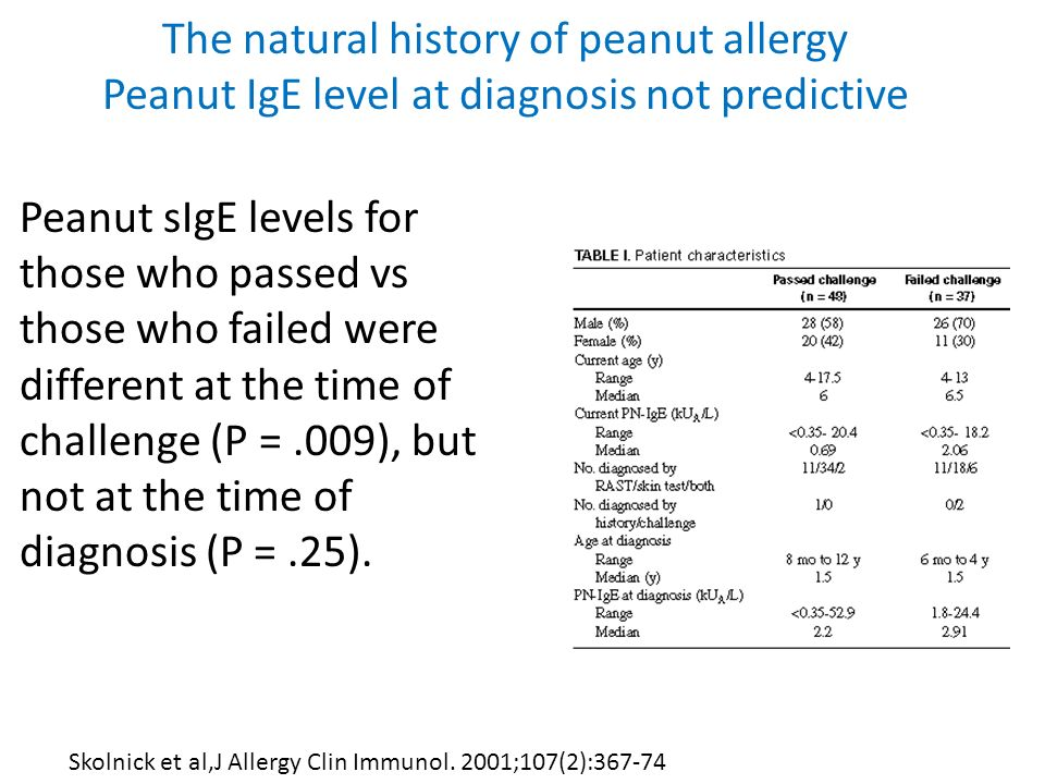 The natural history of peanut allergy Peanut IgE level at diagnosis not predictive