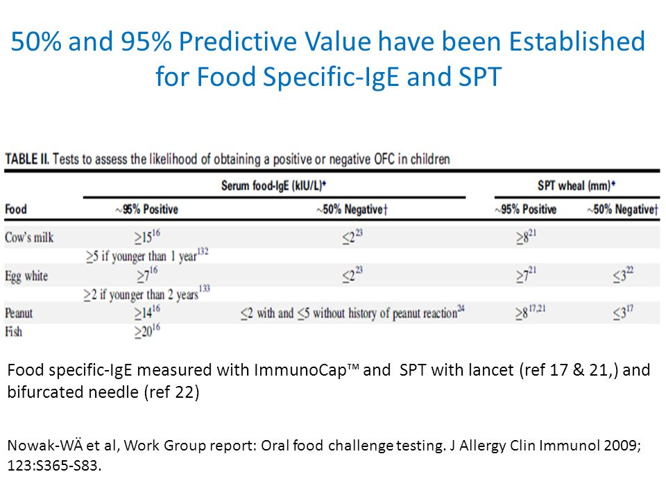50% and 95% Predictive Value have been Established for Food Specific-IgE and SPT