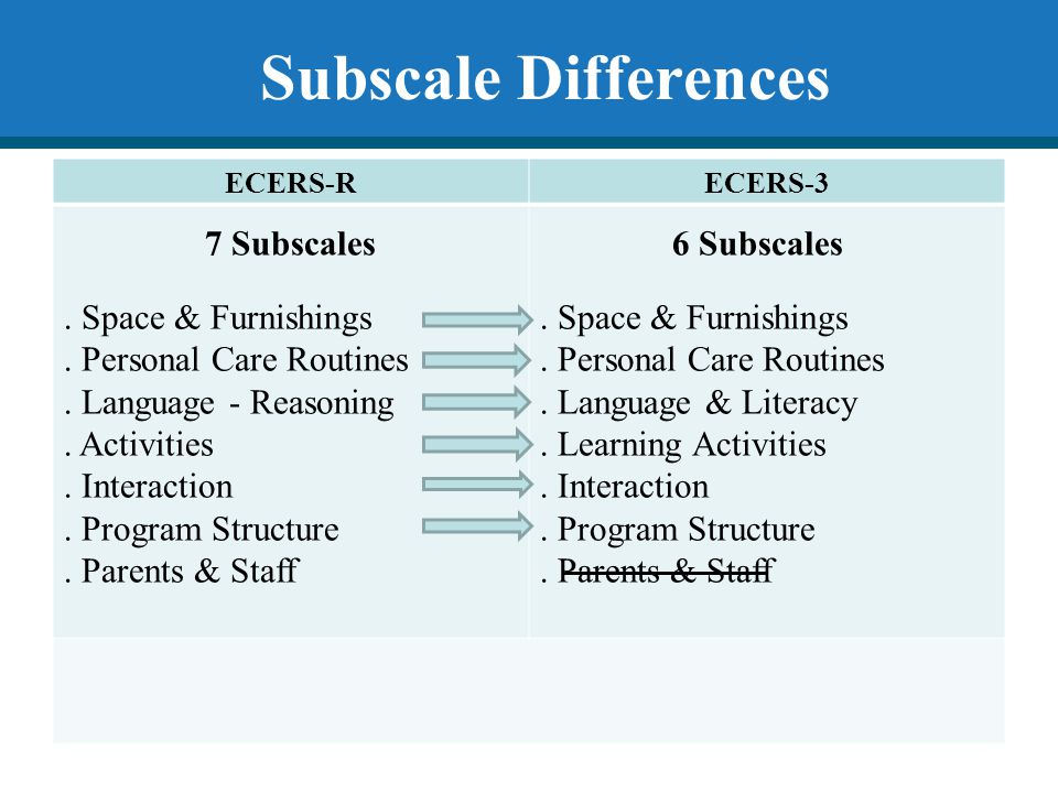 Subscale Differences . Space & Furnishings . Personal Care Routines