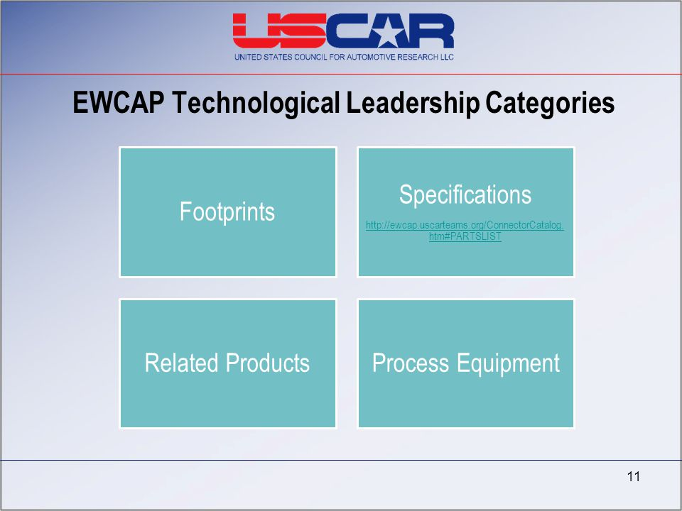 EWCAP Technological Leadership Categories