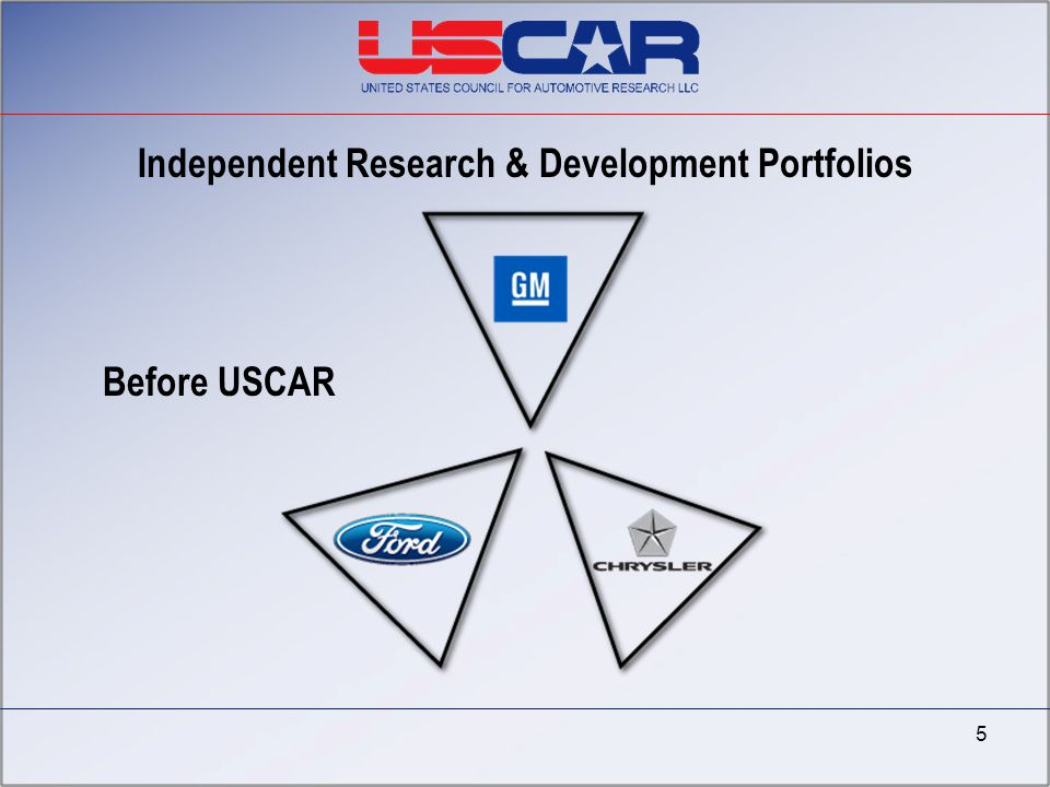 Independent Research & Development Portfolios