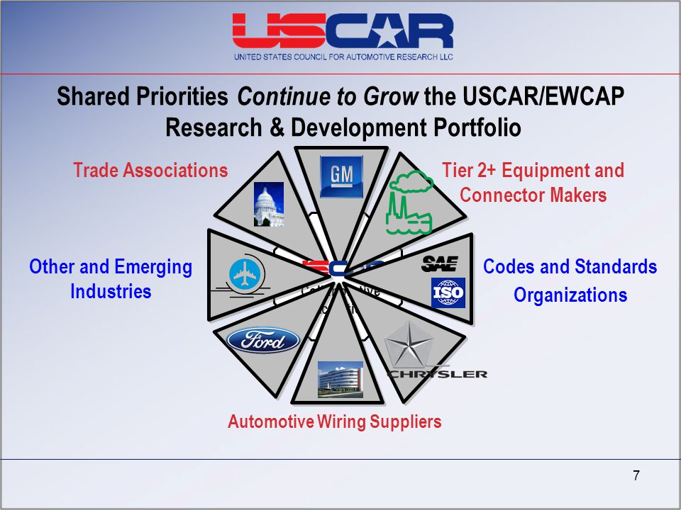 4/7/2017 Shared Priorities Continue to Grow the USCAR/EWCAP Research & Development Portfolio. Trade Associations.