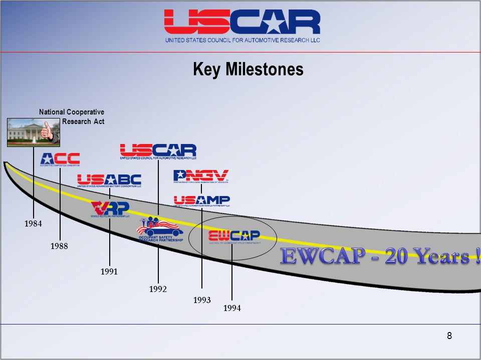 EWCAP - 20 Years ! Key Milestones 1984 1988 1991 1992 1993 1994 8