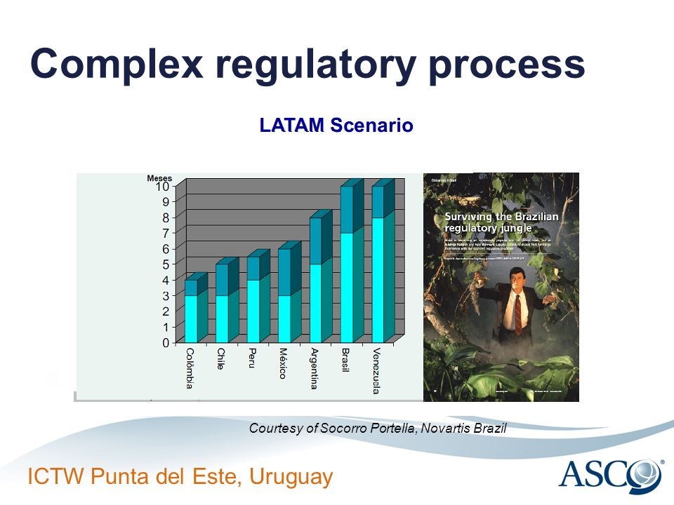 Complex regulatory process