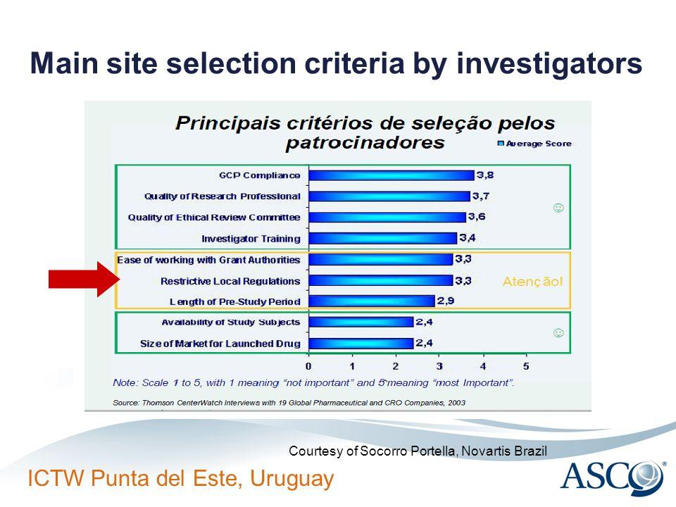 Main site selection criteria by investigators