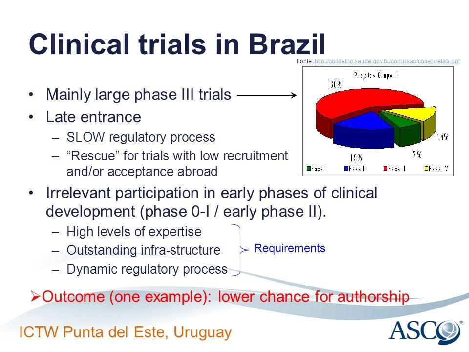 Clinical trials in Brazil